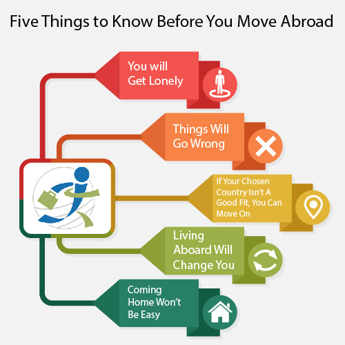 Five Things to Know Before You Move Abroad